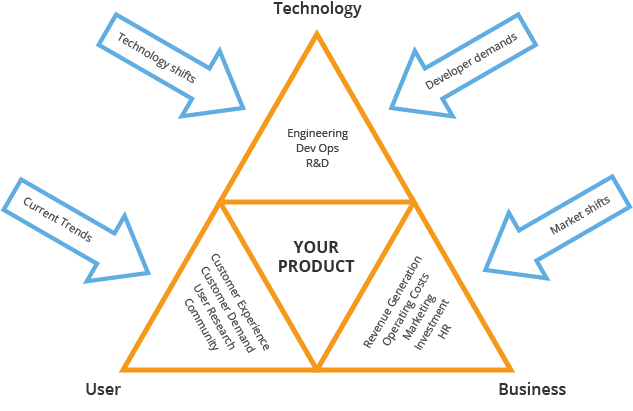 Digital Strategy Mobile application Triangle diagram