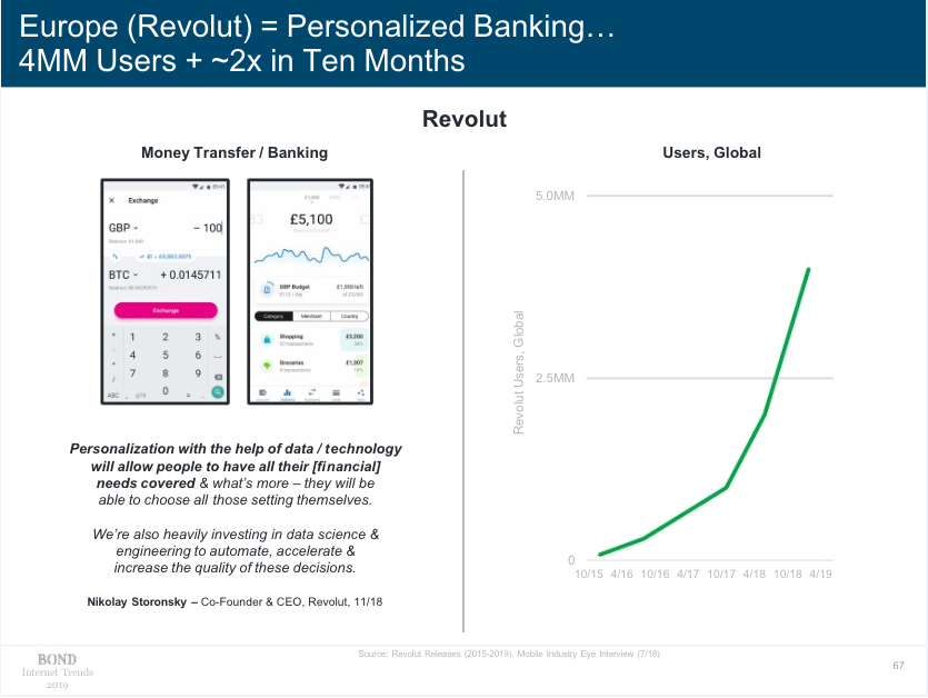Revolut Europe Personalised Banking Data Mobile Graph