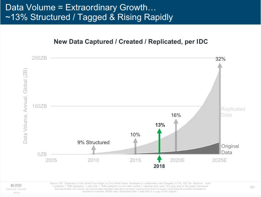 Data Volume growth graph