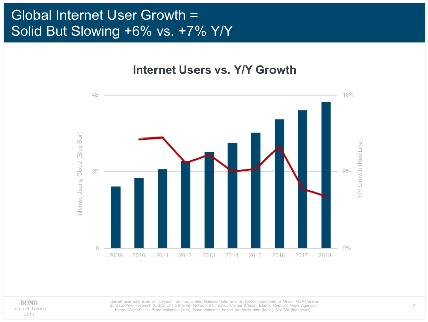 Global Internet User Growth Graph