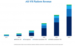 AR VR Revenue graph